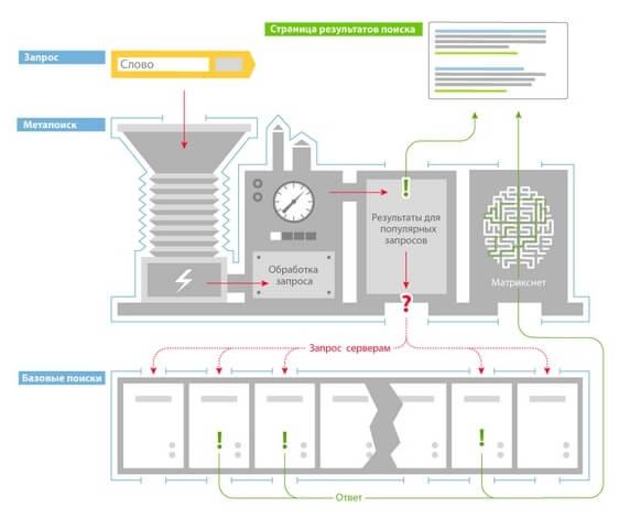 Как устроены поисковые системы
